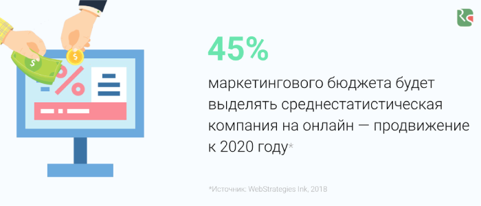 45% маркетингового бюджета на онлайн-продвижение.