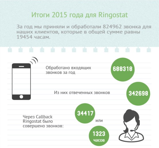 Итоги 2015 года в Ringostat