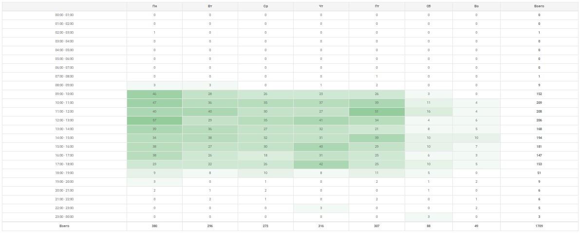 Отчет по распределению звонков по часам и дням недели