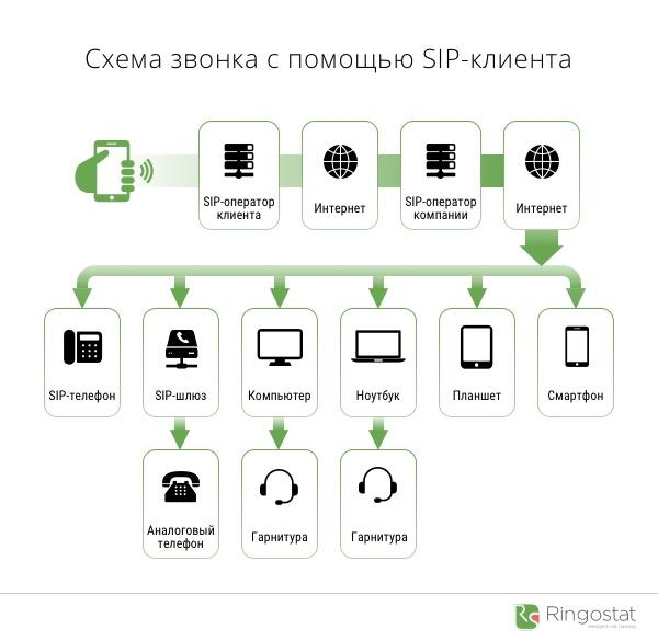 схема звонка sip-телефония