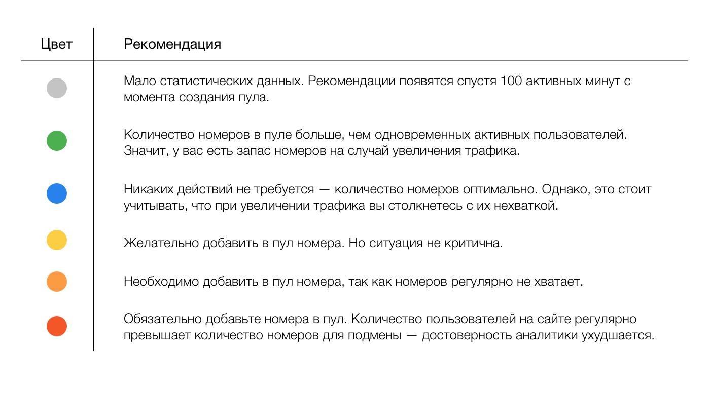 zvetovoe_kodirovanie_pulov_ringostat