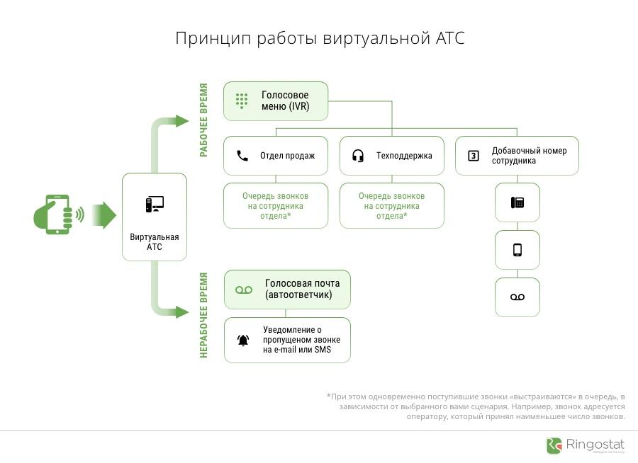 Принцип работы виртуальной АТС