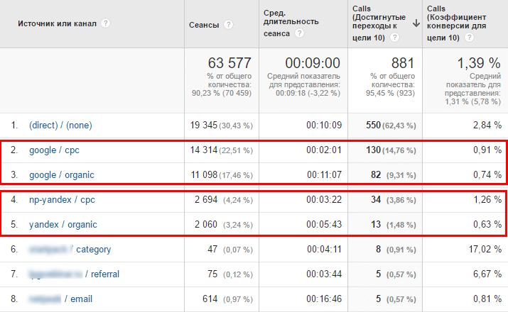 цель все звонки Google Analytics Ringostat
