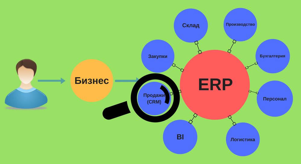 erp что это такое, ERP-программа