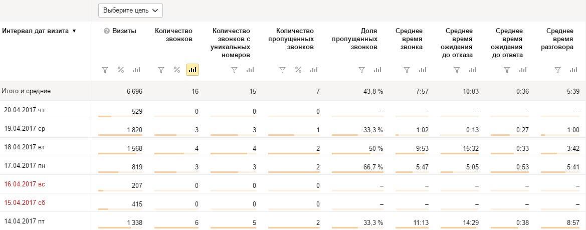 Интеграция Ringostat и Яндекс.Метрики