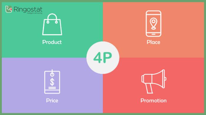 4P теория маркетинг