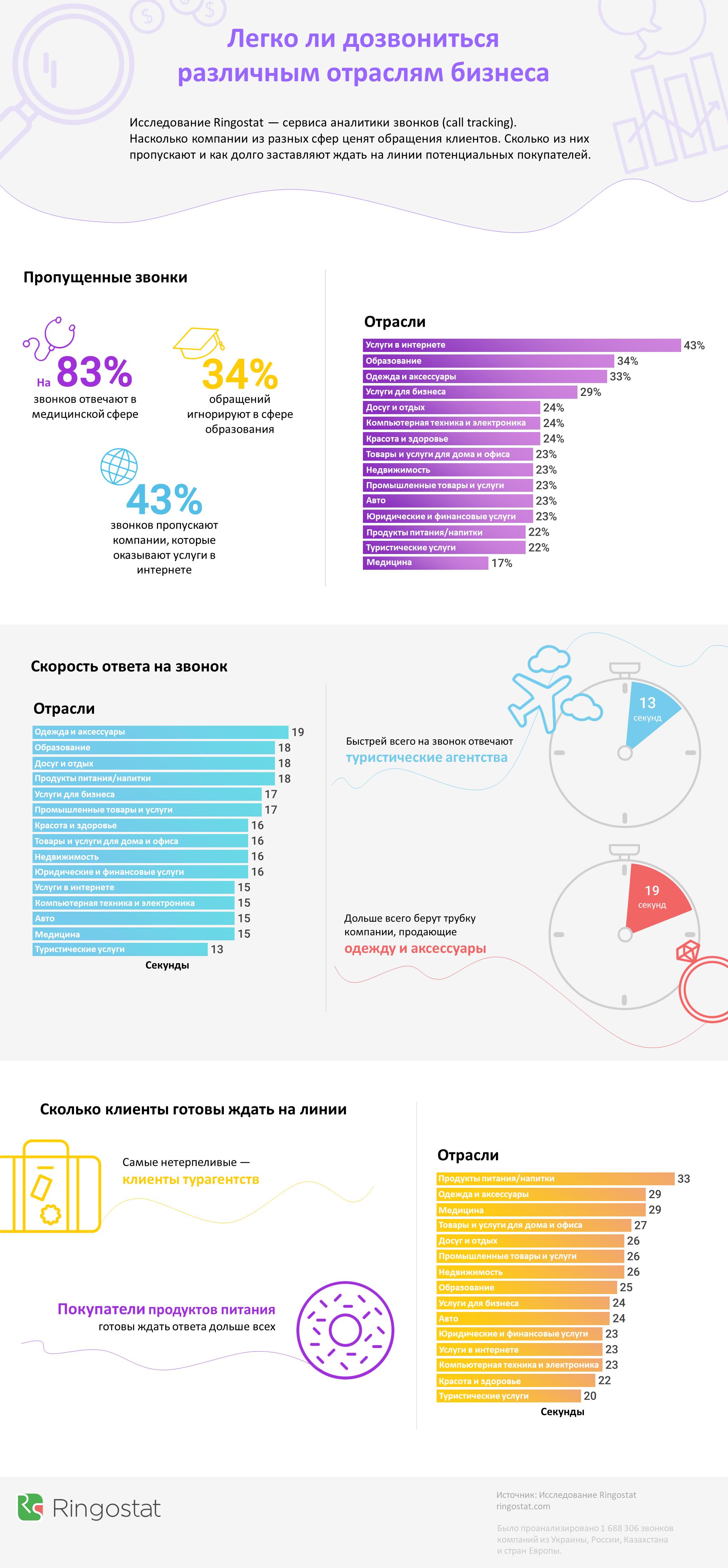 инфографика бизнес пропущенные звонки ringostat