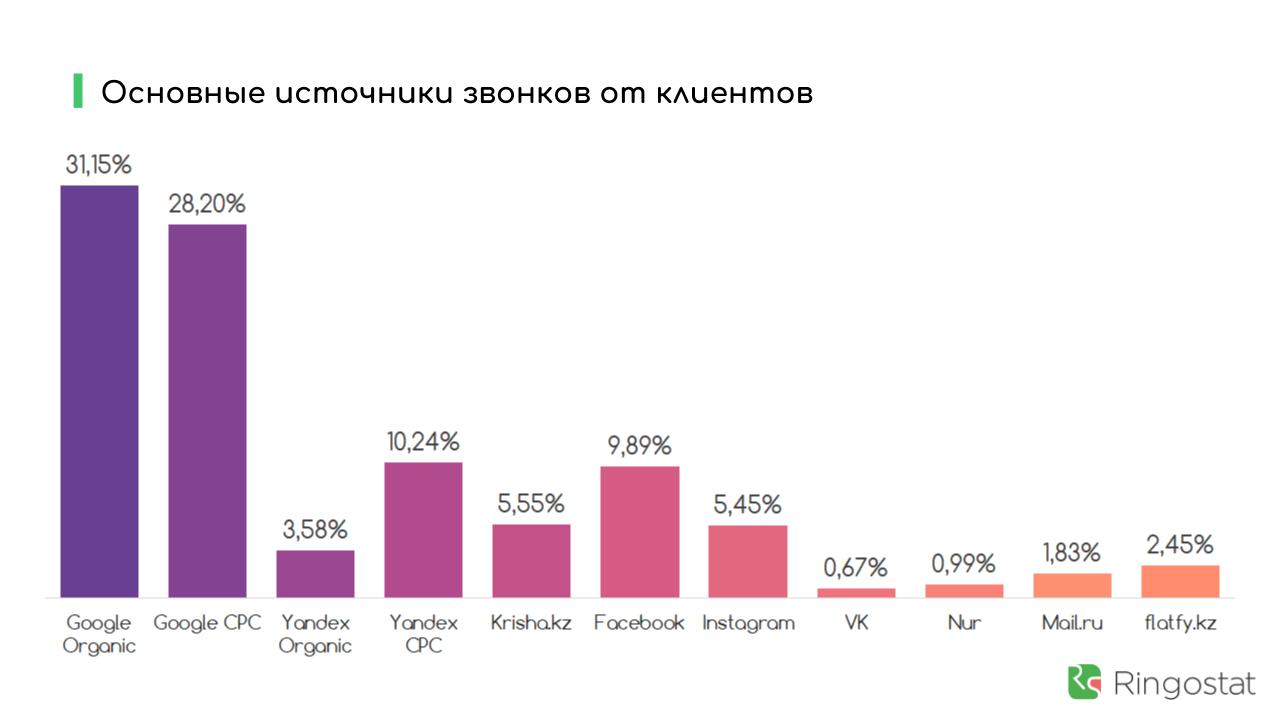 исследование застройщики казахстана ringostat