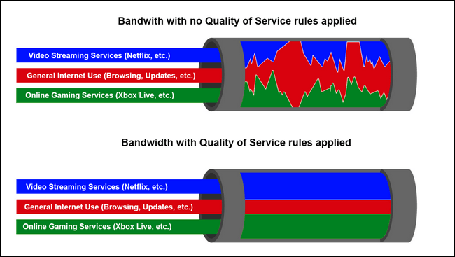 QoS settings that will increase the quality of IP telephony