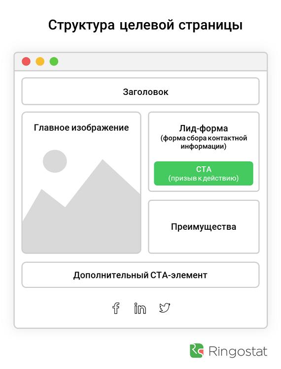 Как повысить конверсию сайта: посадочные страницы