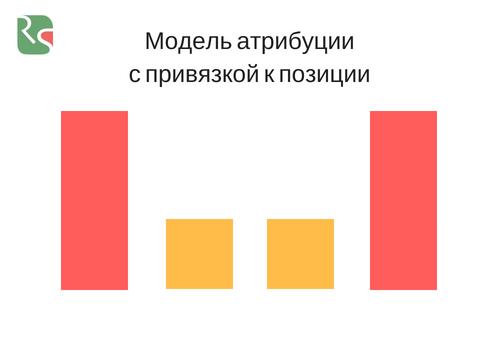модель атрибуции с привязкой к позиции