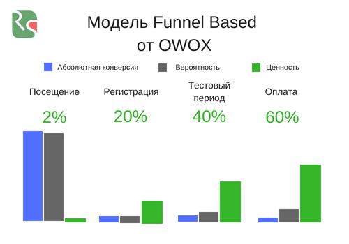 funnel based owox модель атрибуции