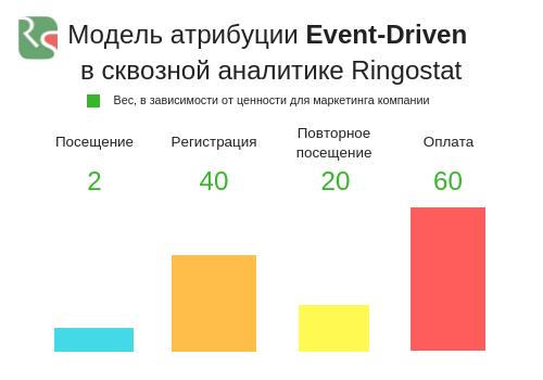 Модель атрибуции Event-Driven Ringostat