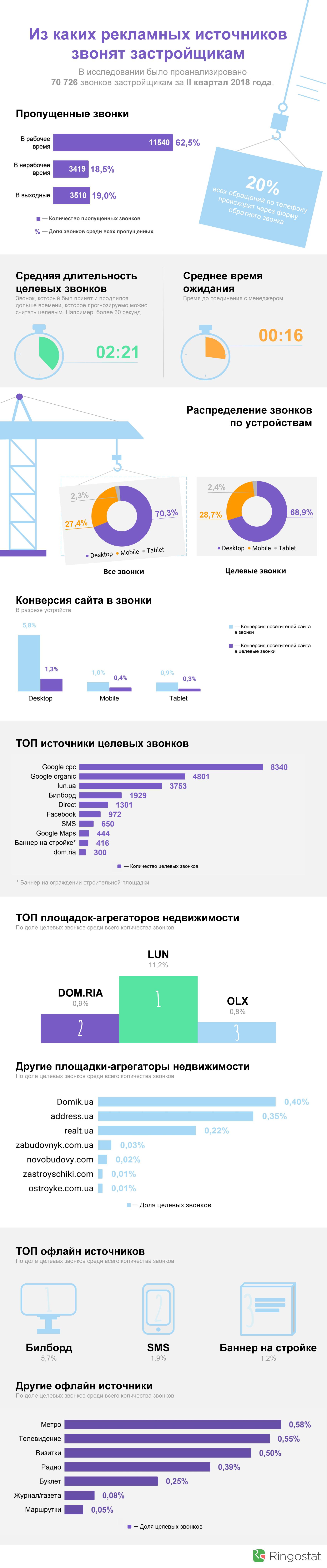 Украинские застройщики звонки за 2 квартал 2018