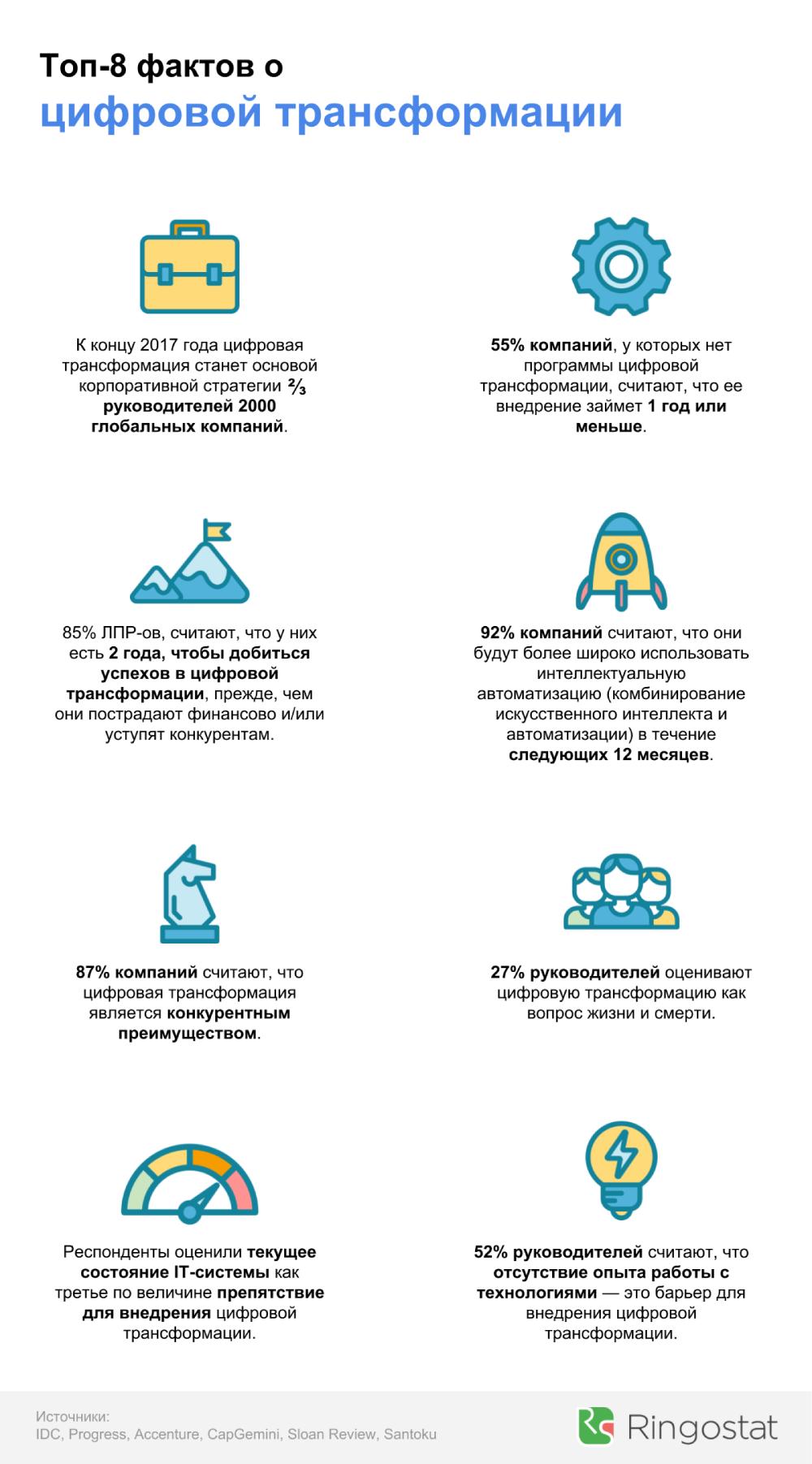 Топ-8 фактов о цифровой трансформации