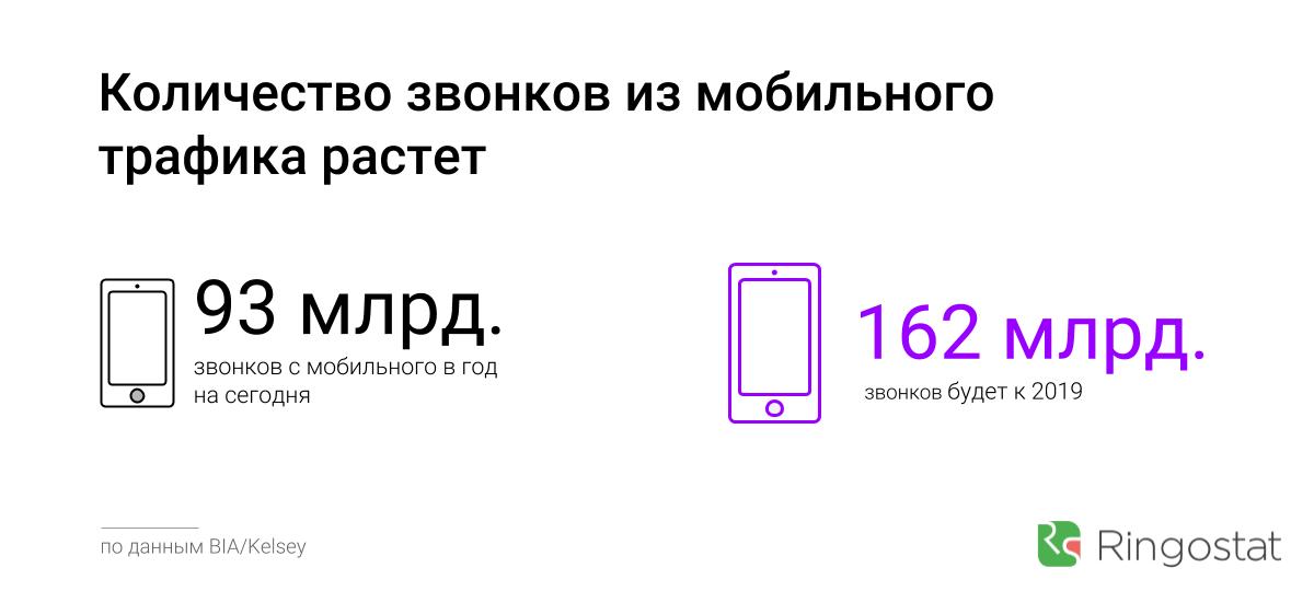 Рост количества звонков из мобильного трафика