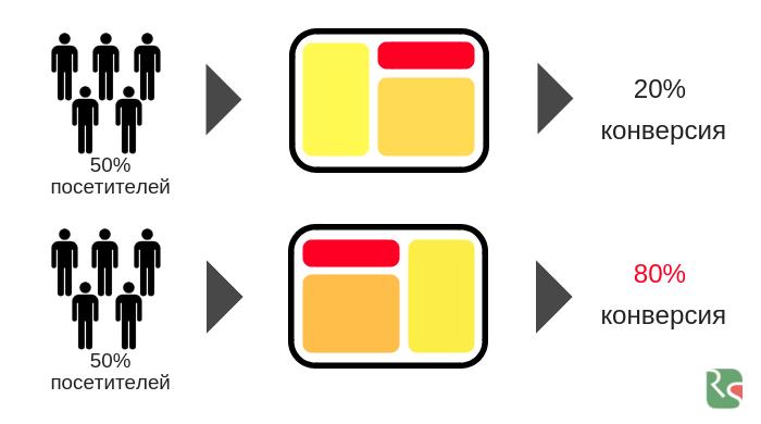 A/B тест