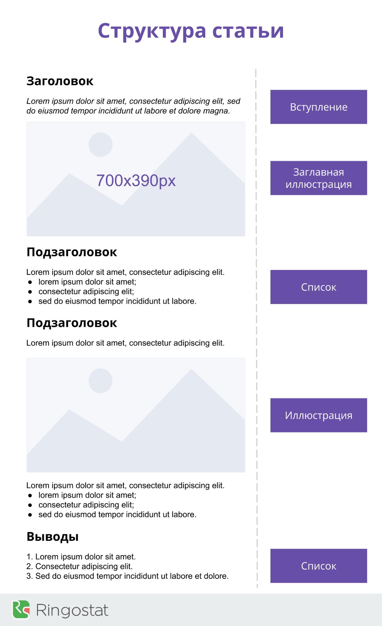 Оптимальная структура текста для SEO