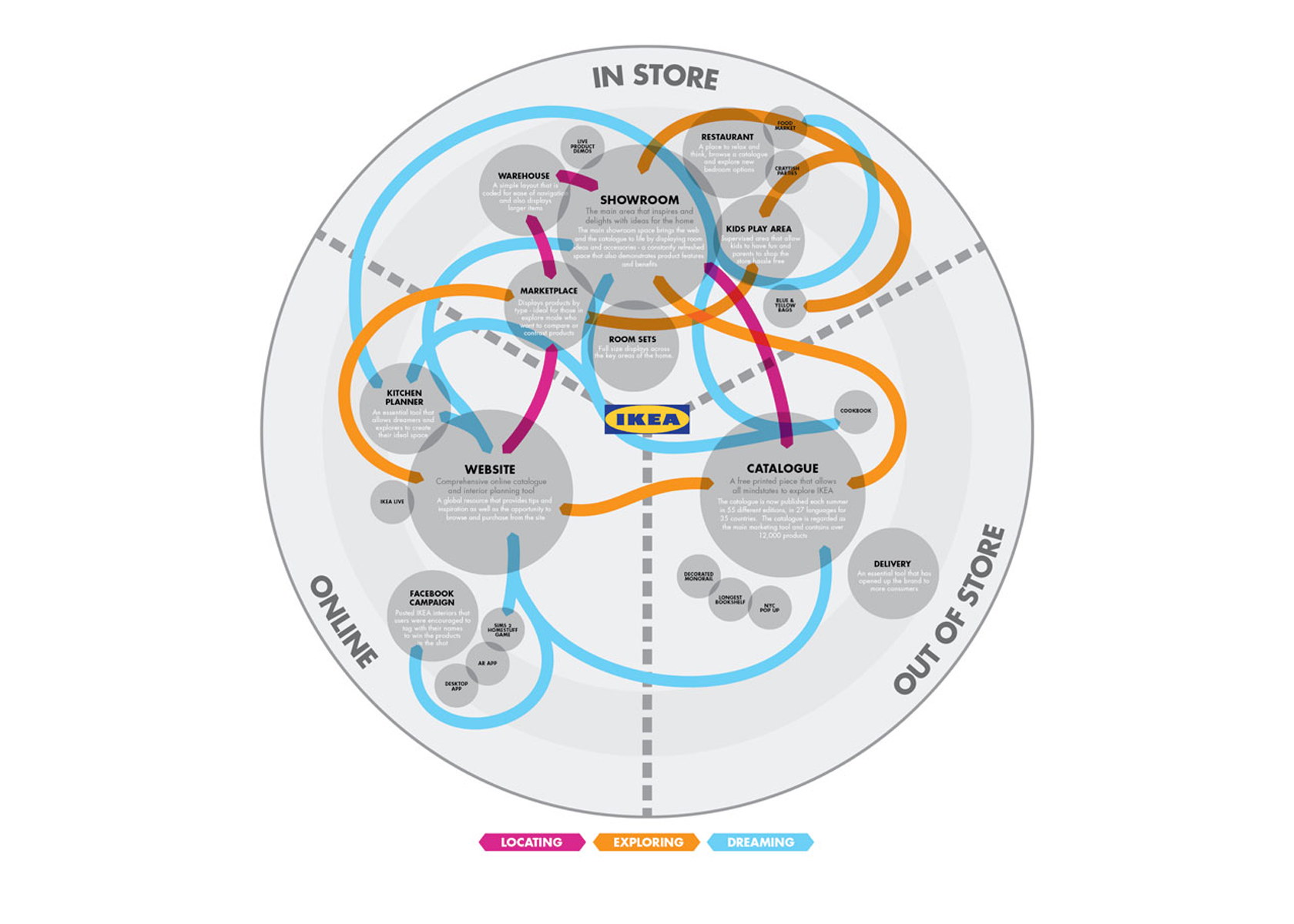 customer journey map ikea