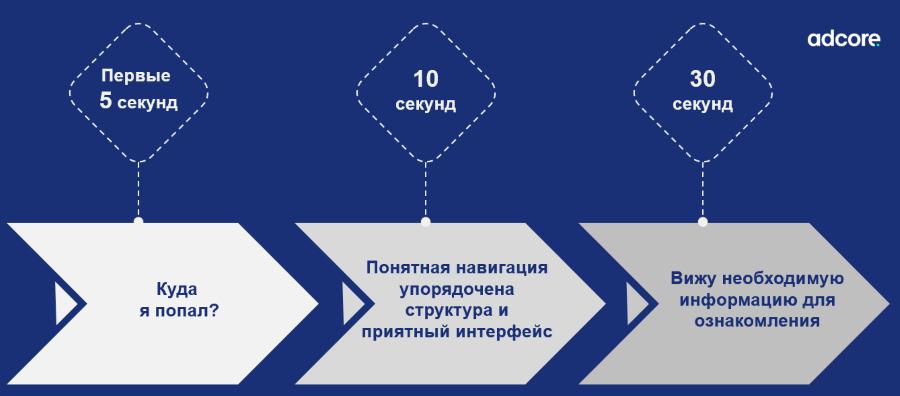 оценка пользовательского опыта на сайте