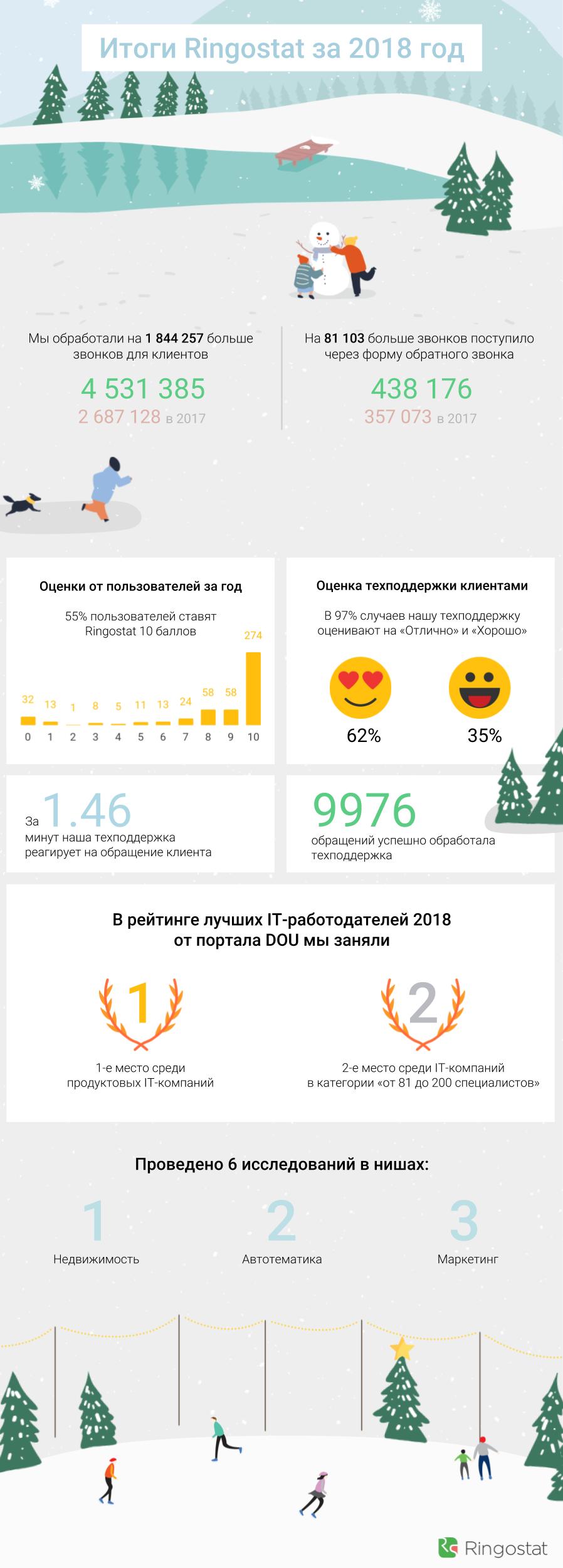 инфографика итоги года 2018