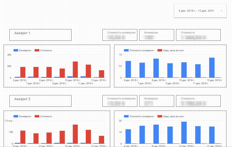 диаграммы в динамике google data studio