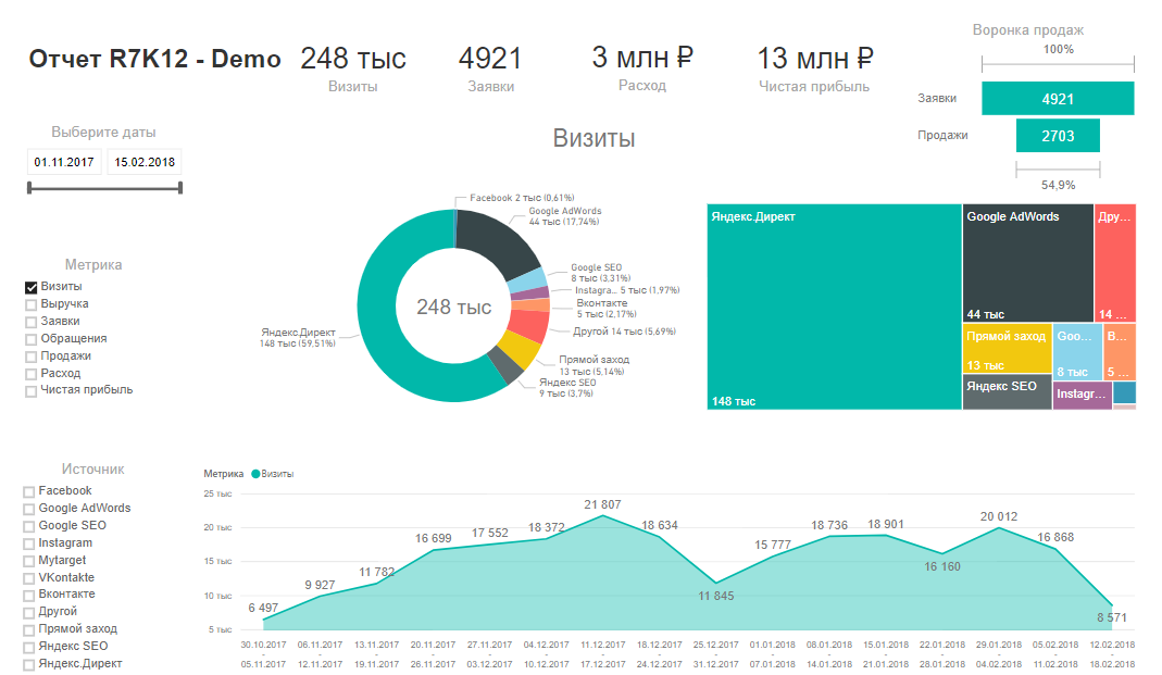 Google Data Studio визуализация эффективности кампаний