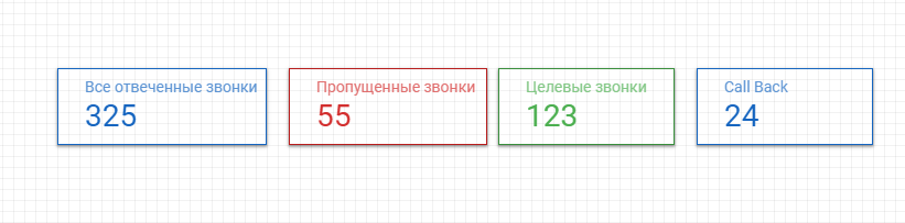 диаграмма сводка google data studio