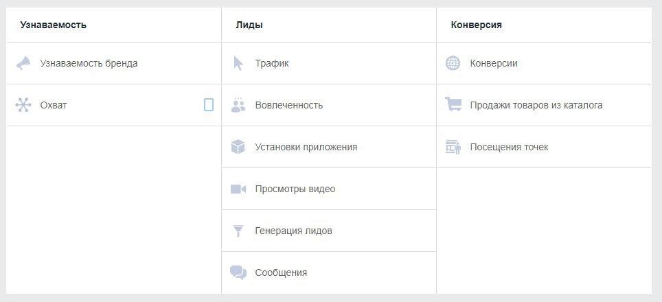 Цели кампании для таргетированной рекламы в Facebook
