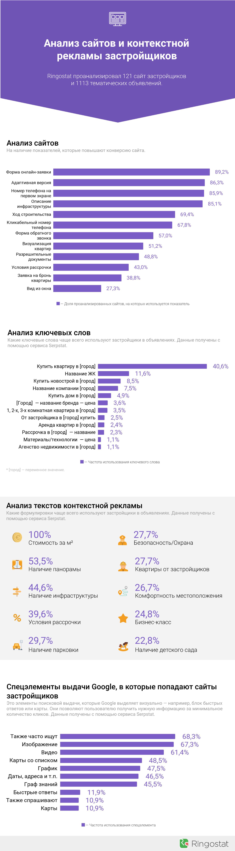 Отчет по застройщикам 2018