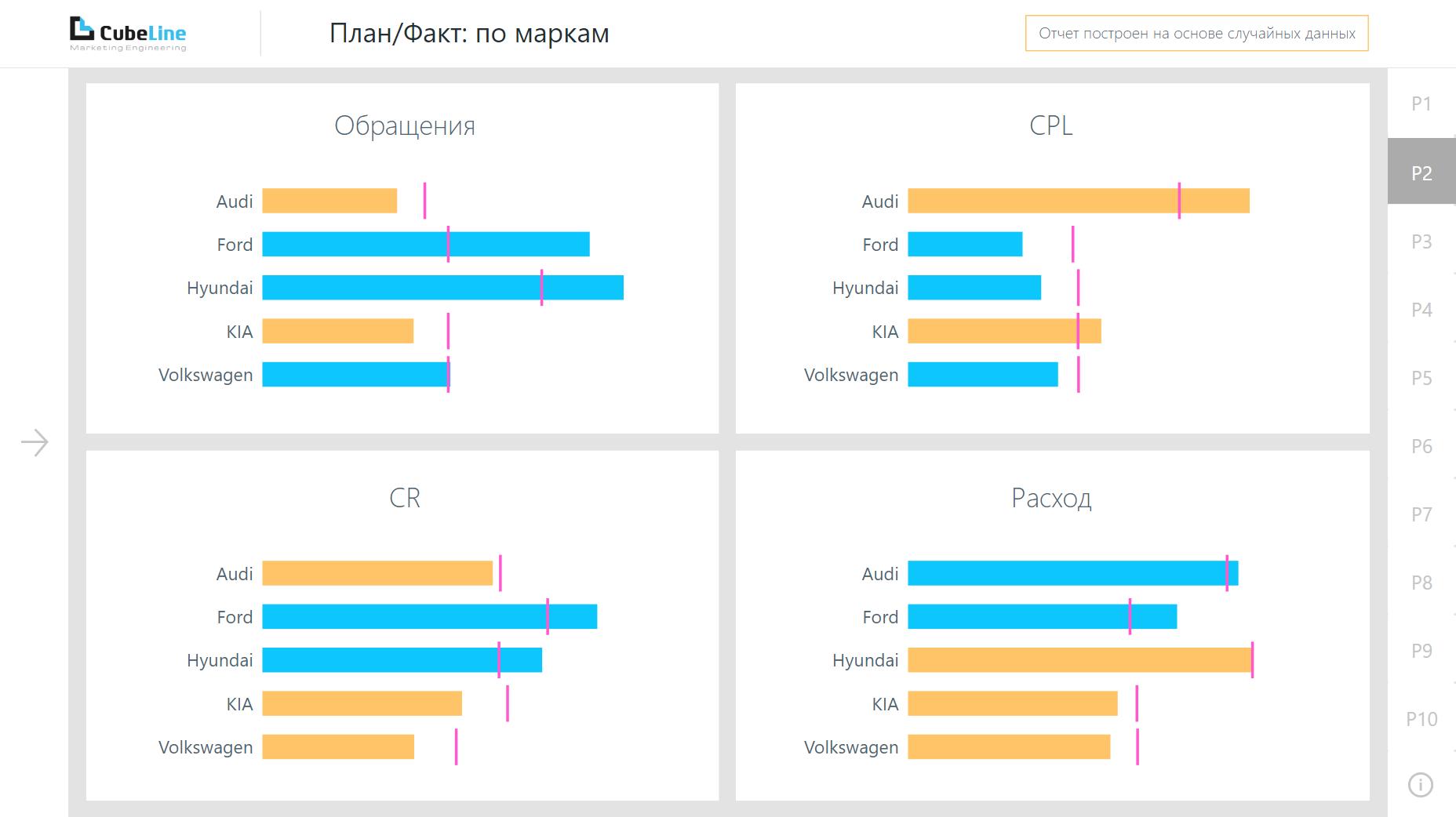 План/факт по маркам, отчет для автодилеров в Power BI