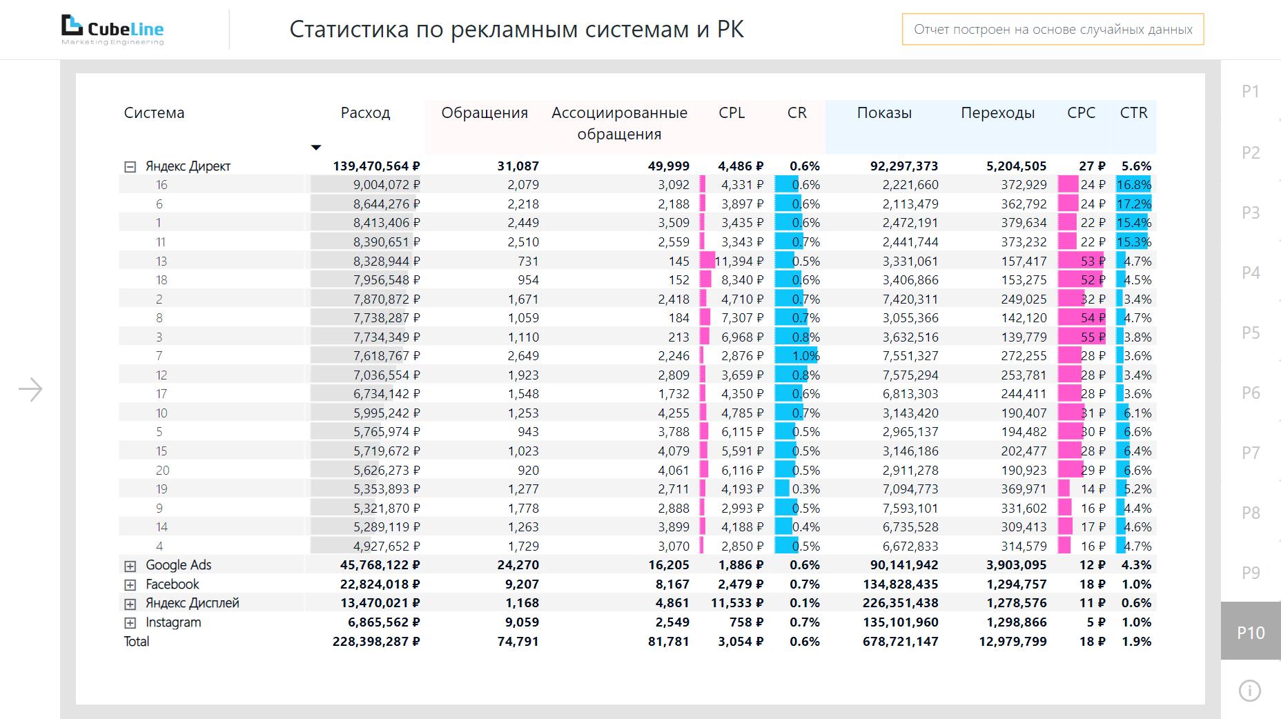 Статистика по маркам и моделям для автодилеров в Power BI