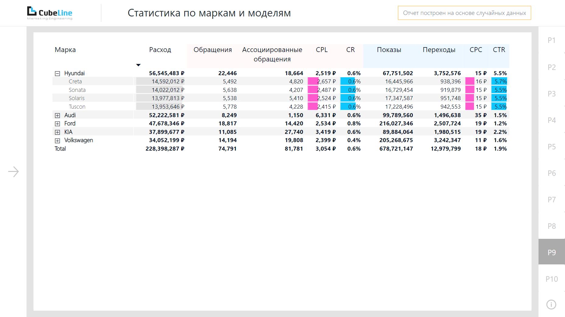 Статистика по маркам и моделям в Power BI для автодилеров
