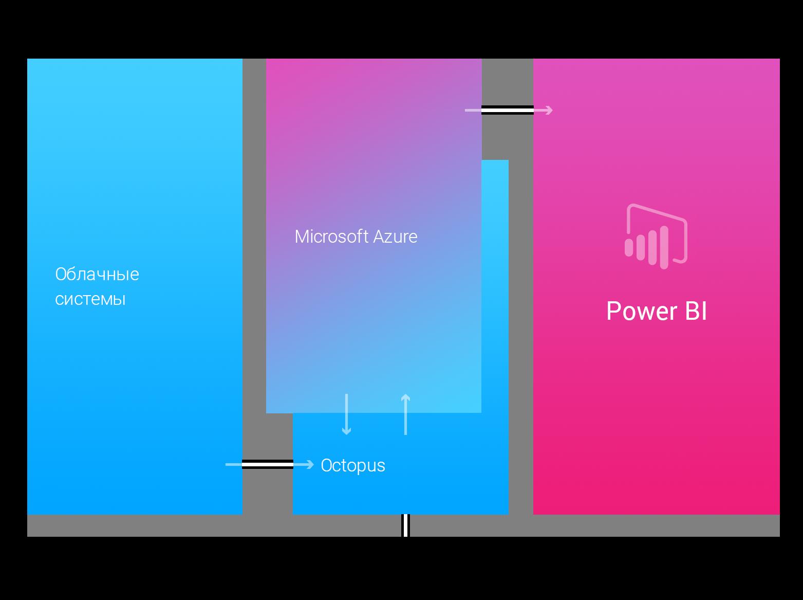 Отчетность в Power BI для автодилеров
