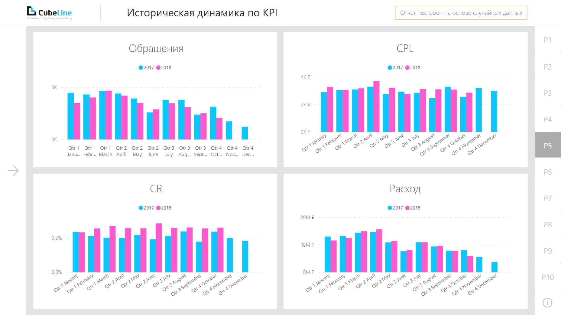 Историческая динамика по KPI отчет по автодилерам в Power BI