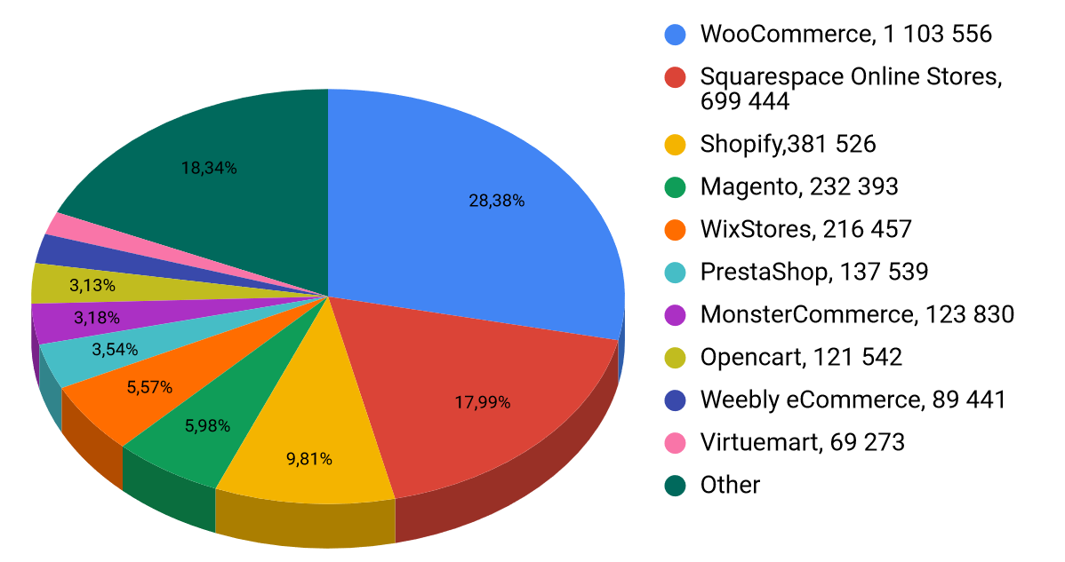 Статистика Datanyze по CMS
