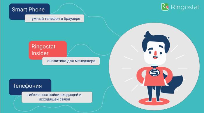 Виртуальная АТС Ringostat 2.0: ассистент sales-менеджера и телефон в браузере