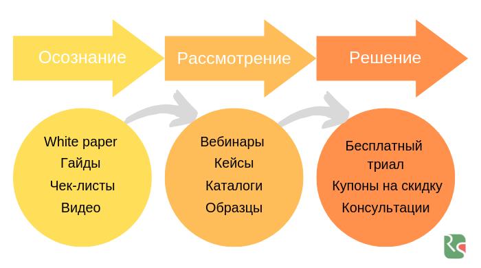 Классификация лидов: контент для разных типов покупателей