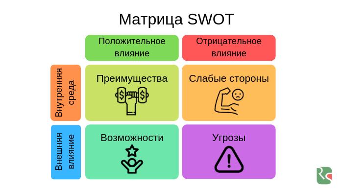 swot матрица swot анализ организации
