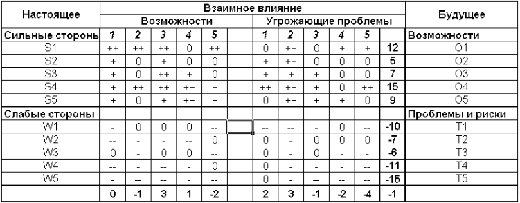 SWOT-анализ баллы