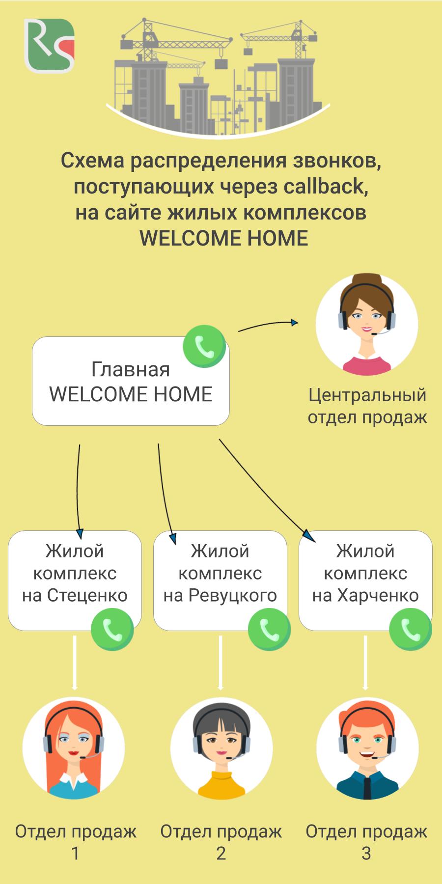 Схема распределения звонков через callback