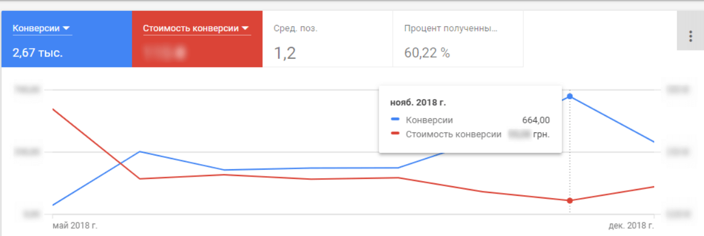 Стоимость конверсий пользователей на сайте