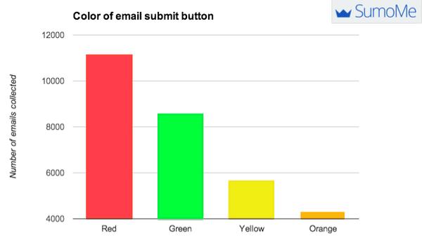 Статистика всплывающие окна, цвет кнопки подписаться