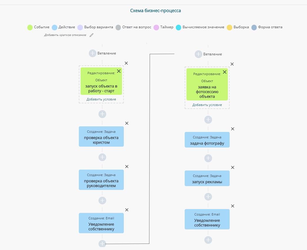 Пример автоматизации, процесс автоматизации это удобство для бизнеса