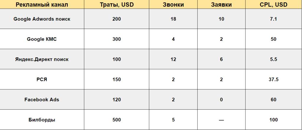 Рассчет стоимости лида на основе данных коллтрекинга