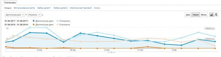 Google Analytics для сезонного бизнеса