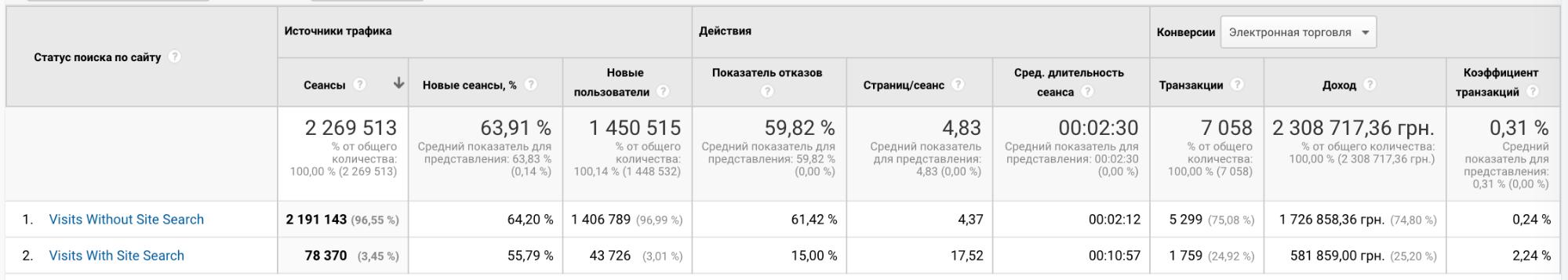 Стандартный отчет Google Analytic внутреннего поиска интернет-магазина