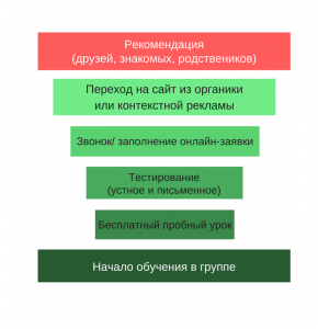 путь клиента языковая школа