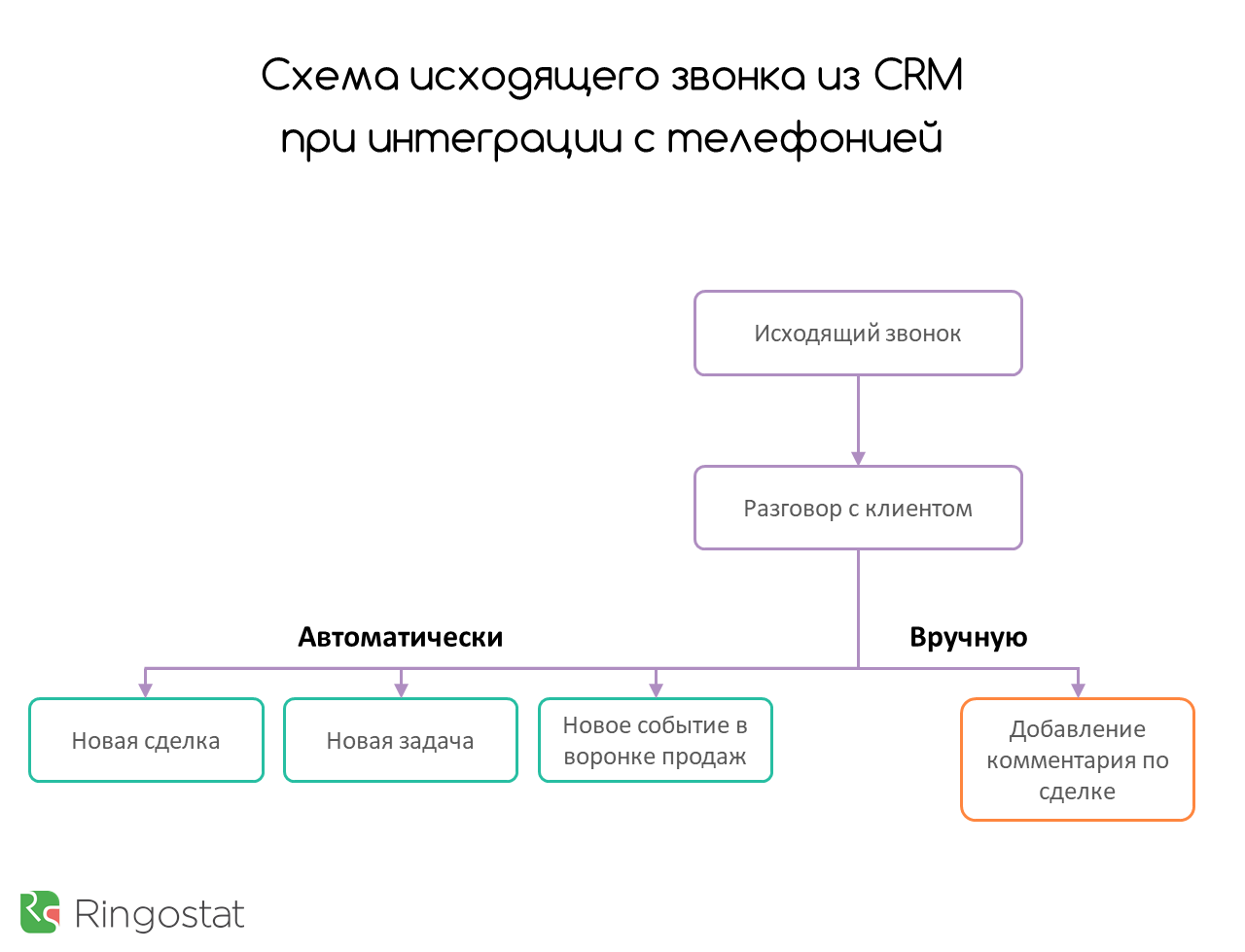 Как работает интеграция CRM и телефонии