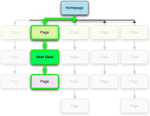 прототип на сайт, прототип веб сайта